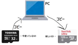 SDデータ移行