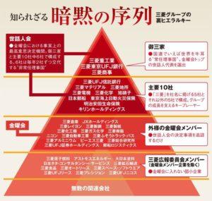 引用 三菱ピラミッド