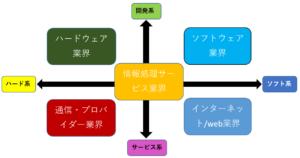 IT業界分類・種類 イメージ図